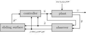 کنترل مقاوم به منظور حذف اغتشاش از سیستم min 300x122 طراحی رویت گر اغتشاش در سیستم های کنترل