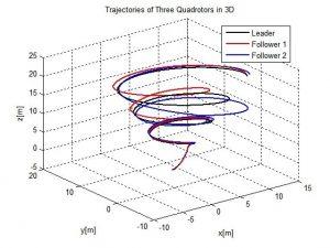 ردیابی برای سه پرنده 300x225 طراحی سیستم کنترل کووادروتور